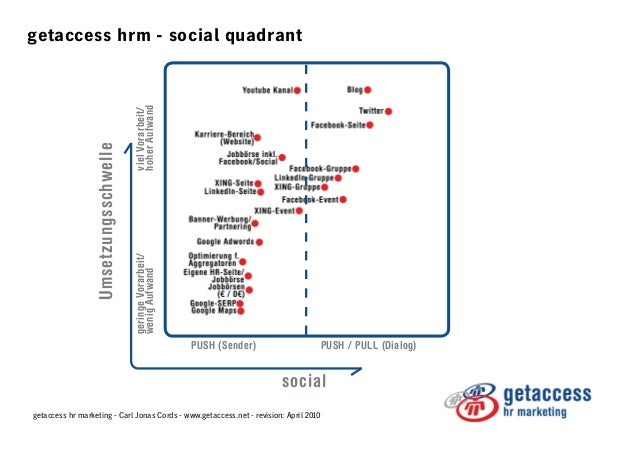 Hr Software Quadrant Hr Software