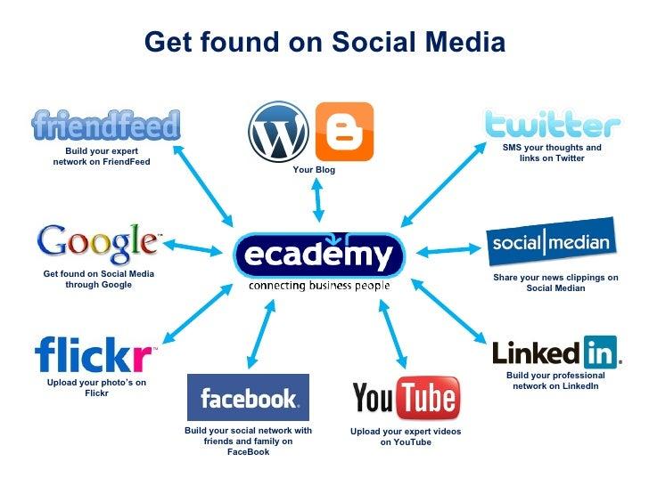 Get Found On Social Media   Slide