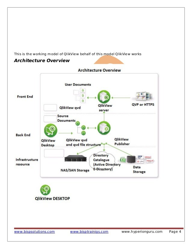 Getting started with qlikview for Architecture qlikview