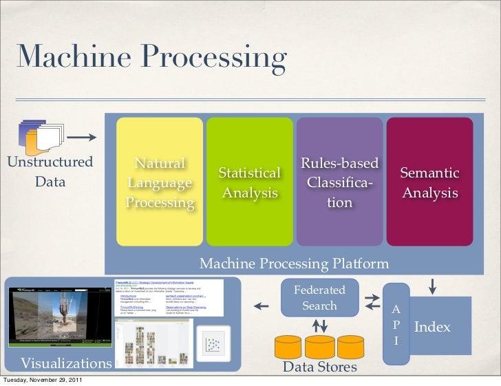 Natural Language Processing Tools Free