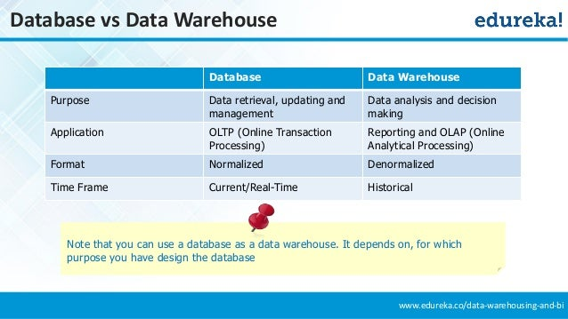 a comparison of data warehouse and a traditional database Data lake vs data warehouse: key differences previous post next post http likes 838 tags: data lake, data warehouse, sas, tamara dull.