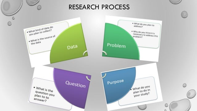 Dissertation research process