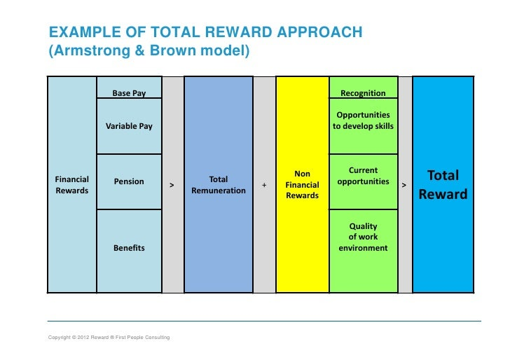 What Is the Value of Total Rewards Compensation?