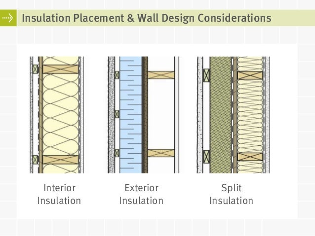 Outside Walls Insulation Insulation Placement Wall