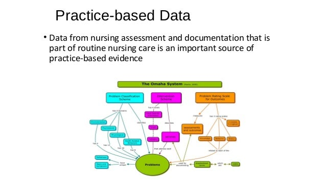 evidenced based analysis the nursing interventions required If guidelines are to be based on evidence of effective practice, a prerequisite is high quality evidence of the benefits, harms, and costs of the targeted procedures and practices further research into the effectiveness of nursing practice and interventions is needed to provide this evidence base.