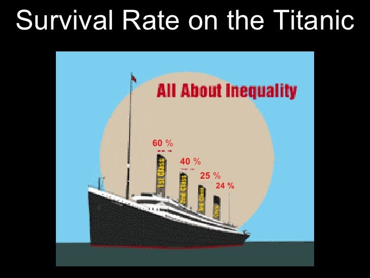 Survival Rate on the Titanic 60  % 40  % 25  % 24 %