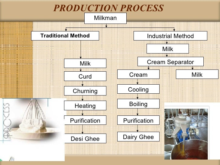 milk business plan