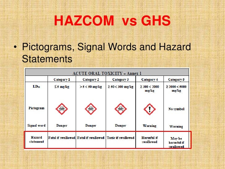 GHS presentation