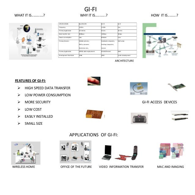 GI-FI WHAT IT IS............? WHY IT IS...........? HOW IT IS.........? ARCHITECTURE FEATURES OF GI-FI:  HIGH SPEED DATA ...