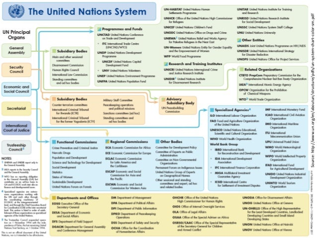 geographical information system pdf notes