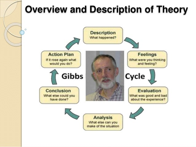 writing reflective essay using gibbs Reflective essay on nursing bedside handover using gibbs reflecive cycle (1998) during my clinical placementreflective essay on nursing bedside handover using gibbs.