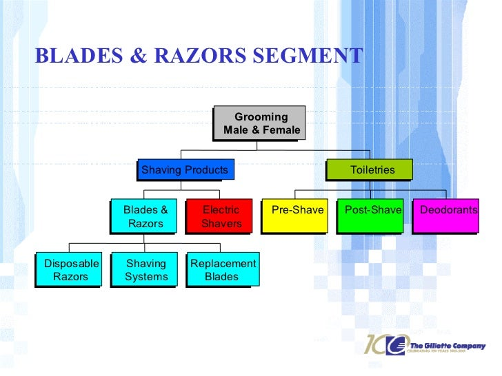 duracell swot analysis An analysis of the energizer bunny commercial sequence  duracell in sales,  reebok swot analysis.