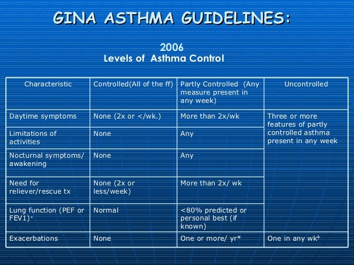 How To Control Asthma