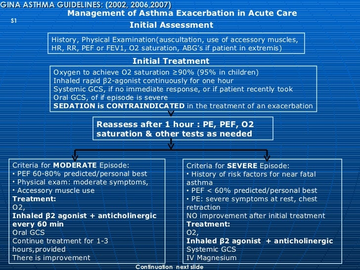 acute respiratory failure treatment guidelines