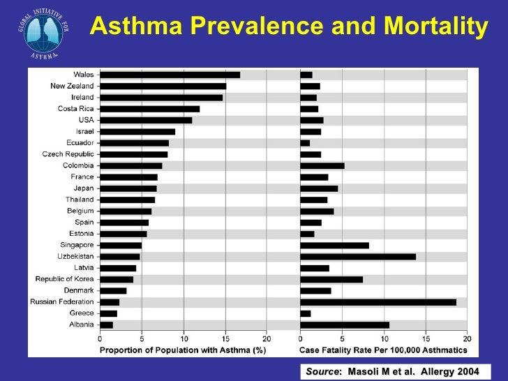 Gina - global initiative against asthma