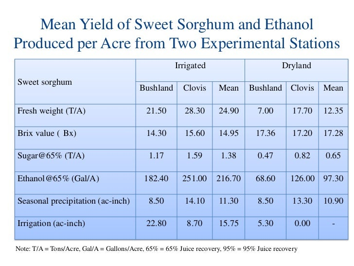 sweet sorghum thesis Production of sweet sorghum as a bioenergy crop this thesis is brought to you for free and open access by the graduate college at iowa state university digital.