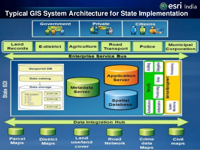 Gis enabled egovernance for Architecture of e governance
