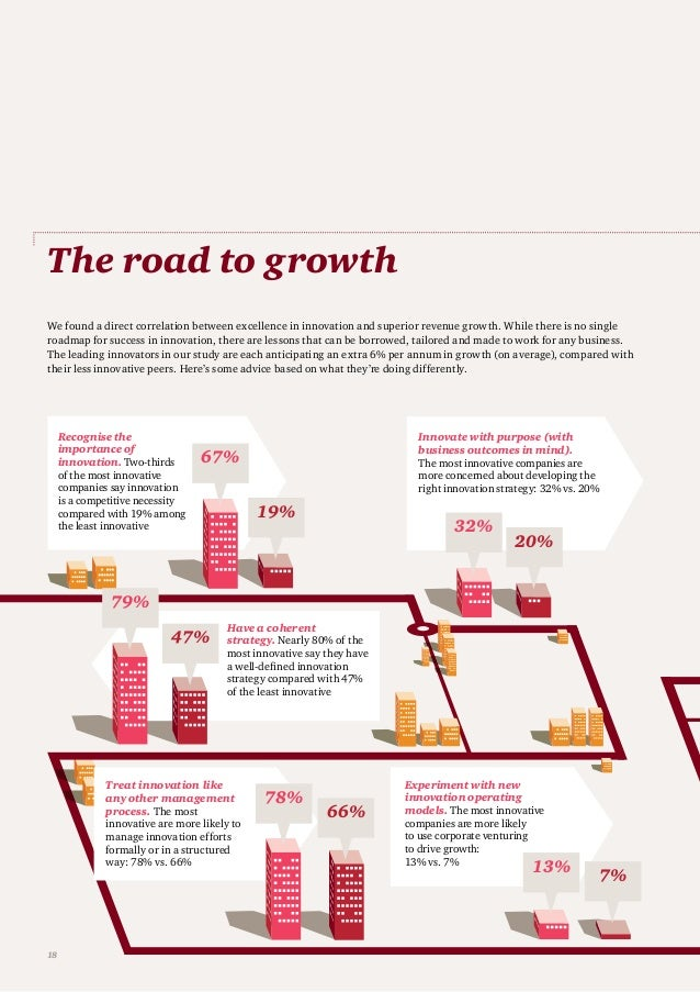 The road to growth 67% 19% Recognise the importance of innovation. Two-thirds of the most innovative companies say innovat...