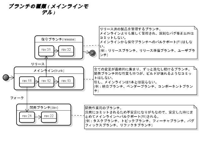 ブランチ管理とGitコマンド~「実践 反復型ソフトウェア開発」を読む