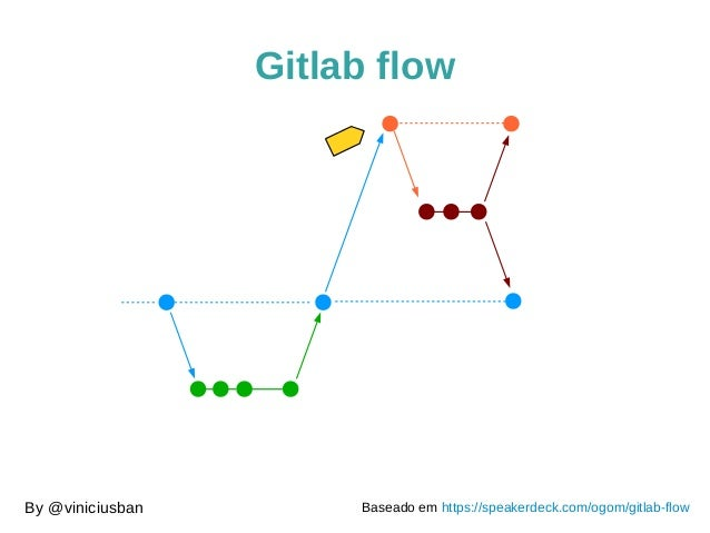 Gitlab flow  By @viniciusban Baseado em https://speakerdeck.com/ogom/gitlab-flow