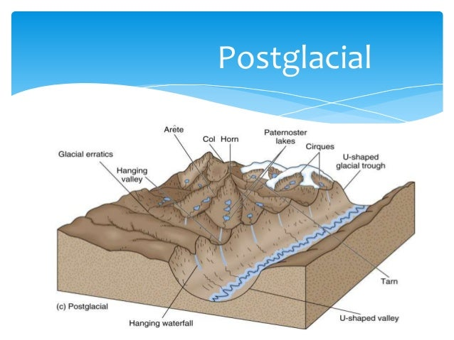 Glacial environment