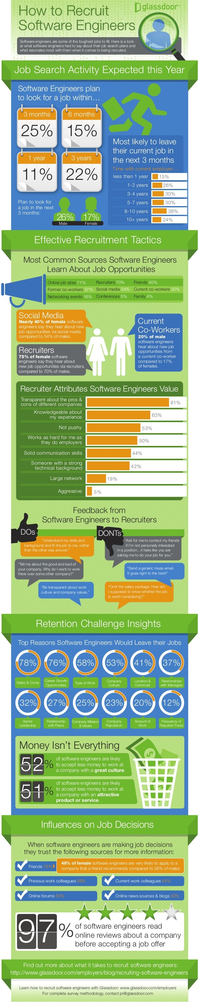 How to Recruit Software Engineers How to Recruit Software Engineers Software engineers are some of the toughest jobs to fil...
