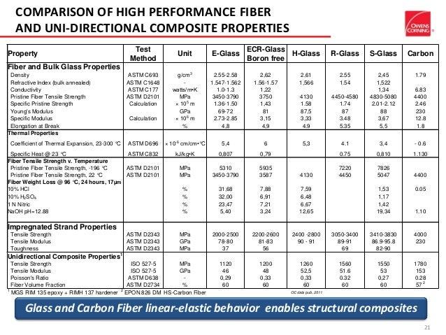 Advances In Reinforcement Materials Glass Fiber Materials