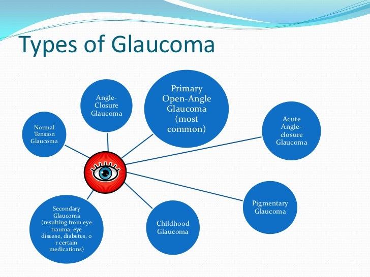 an overview of glaucoma disease and its four major types Visual impairment, also known as vision impairment or vision loss, is a decreased ability to see to a degree that causes problems not fixable by usual.