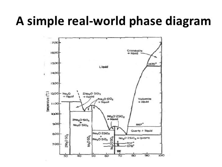 al2o3 phase diagram