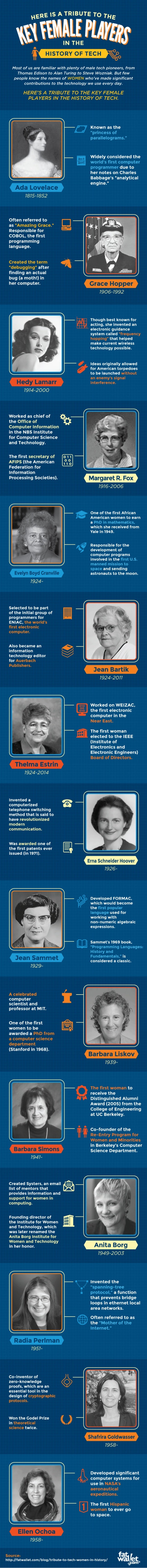 Tribute To Women Tech Pioneers