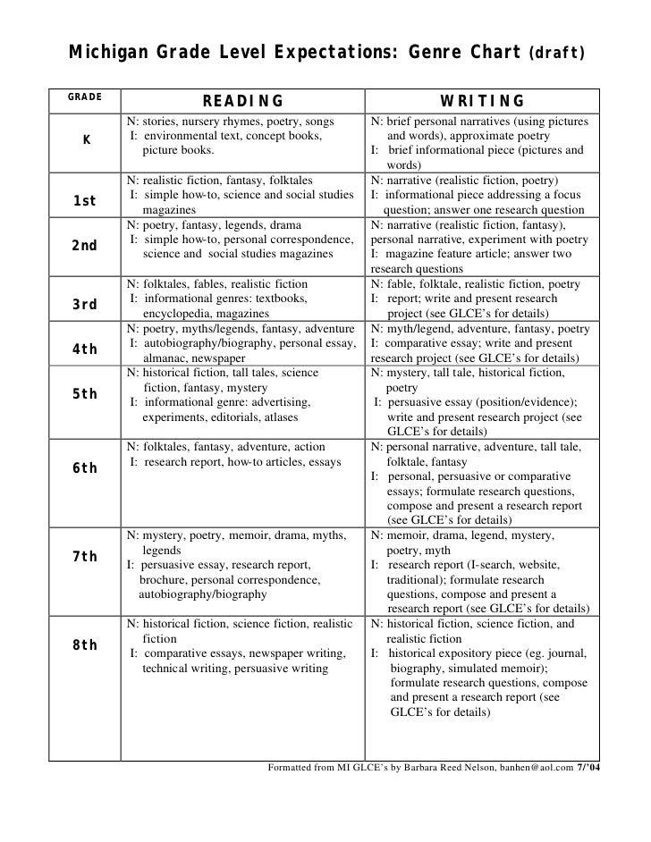 Essays Application Ideas For Narrative Essay Essay Ideas Essay Ideas ...