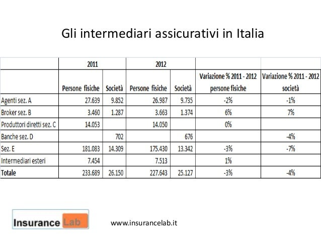 Gli intermediari assicurativi in Italiawww.insurancelab.it