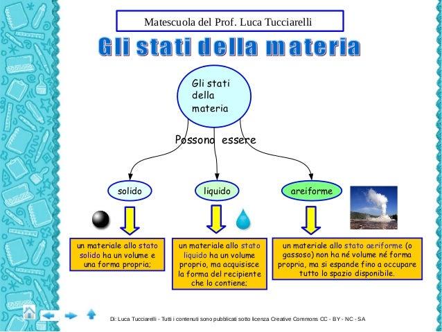Gli Stati Della Materia sa Gli Stati Della Materia
