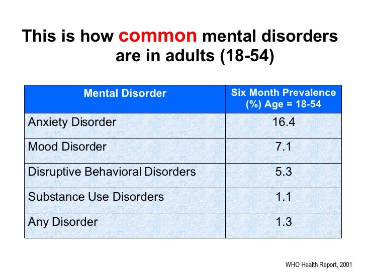 Most common mental disorders in young adults