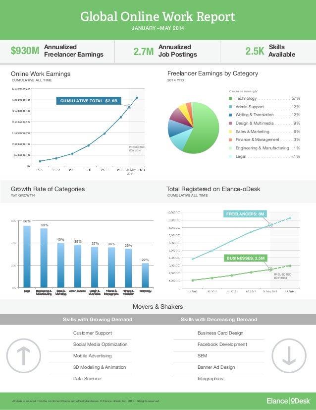 Global Online Work Report