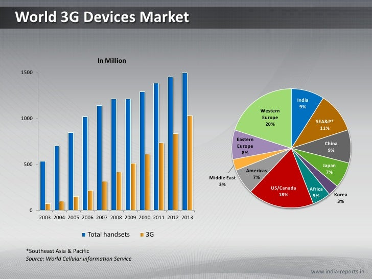 World 3G Devices Market<br />www.india-reports.in<br />*Southeast Asia & Pacific<br />Source: World Cellular information S...