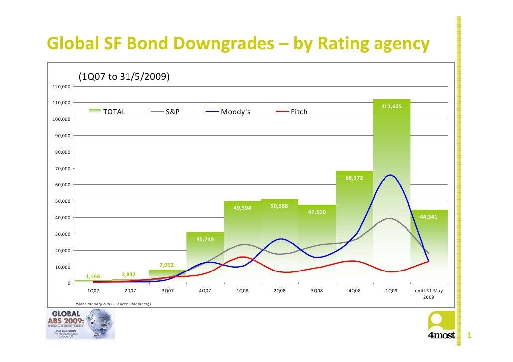 GlobalSFBondDowngrades– byRatingagency                   (1Q07to31/5/2009) 120,000   110,000                      ...