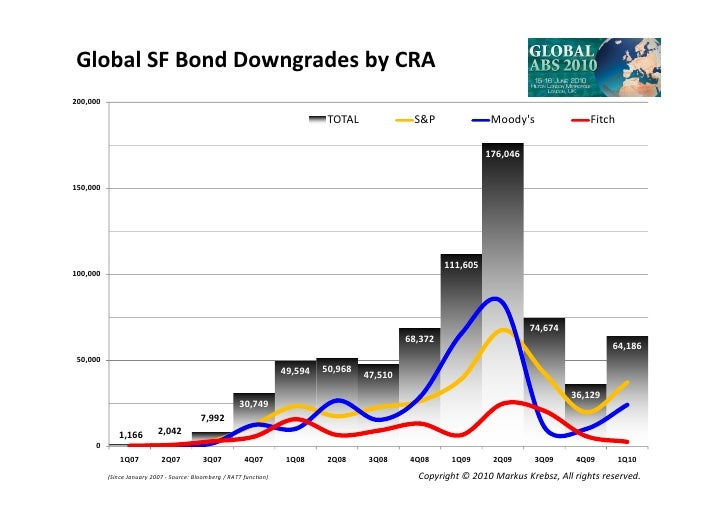 Global SF Bond Downgrades by CRA 200,000                                                                                 T...