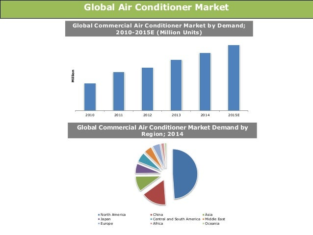 Image Result For Central Air Conditioner Units