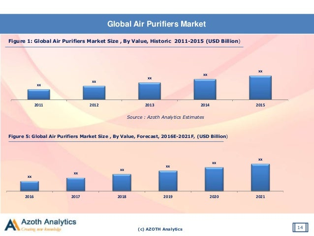 Global Air Purifier Market Trends Opportunities And