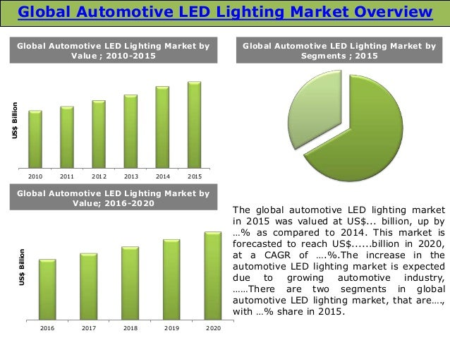 global led industrial lighting market 2014 2018 Global led lighting trends reveal significant growth and the overall lighting market in fact, a november 2014 global led lighting market.
