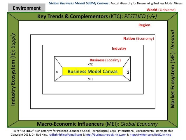 Global Business Model (GBM) Canvas: How Fit Is Your Business Model (Ecosystem)?