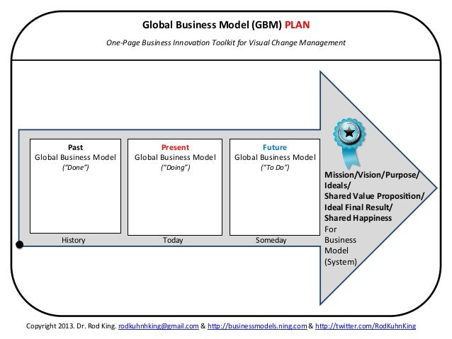 Healthcare business plan