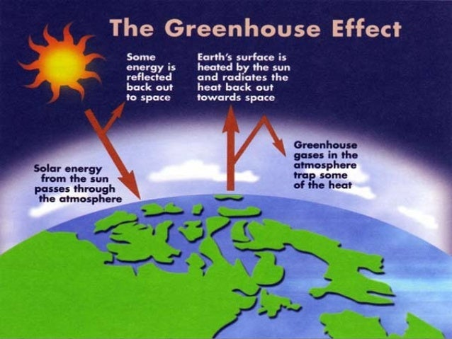 How does pollution contribute to global warming?