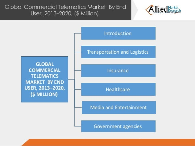 global consumer telematics market is expected Car sales from embedded telematics are expected to grow to around 361 million us dollars consumer goods & fmcg telematics - global vehicle market size 2014.