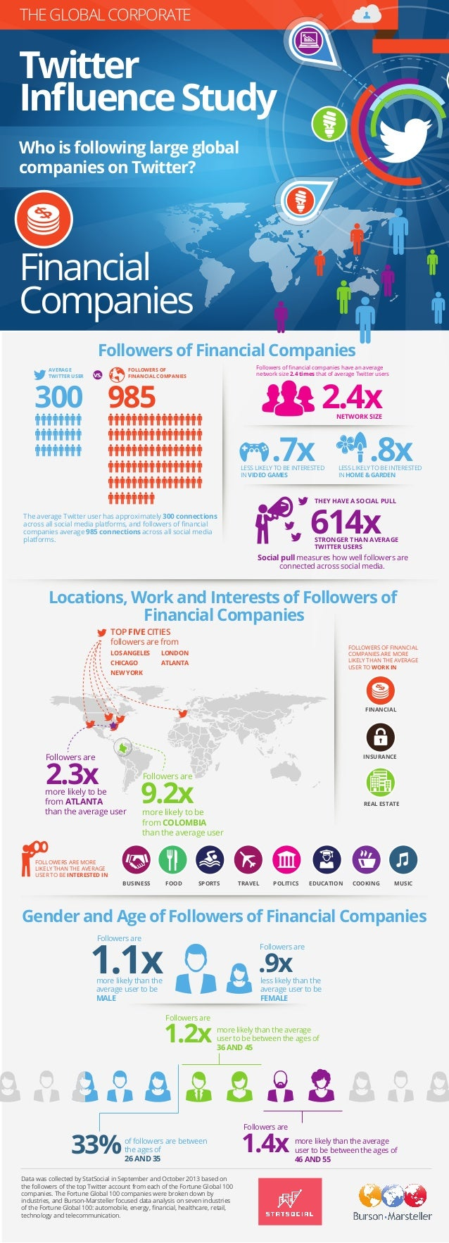 Burson-Marsteller Global Corporate Twitter Influence Study: Financial Companies