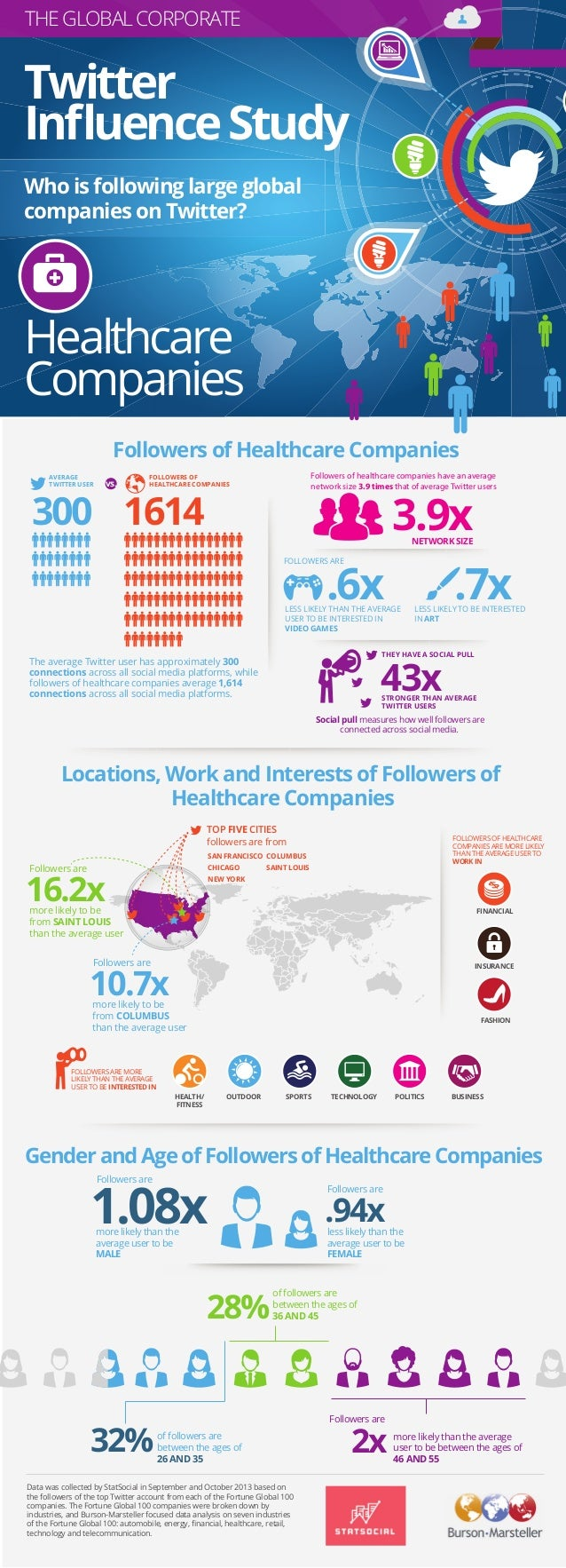 Burson-Marsteller Global Corporate Twitter Influence Study: Healthcare Companies