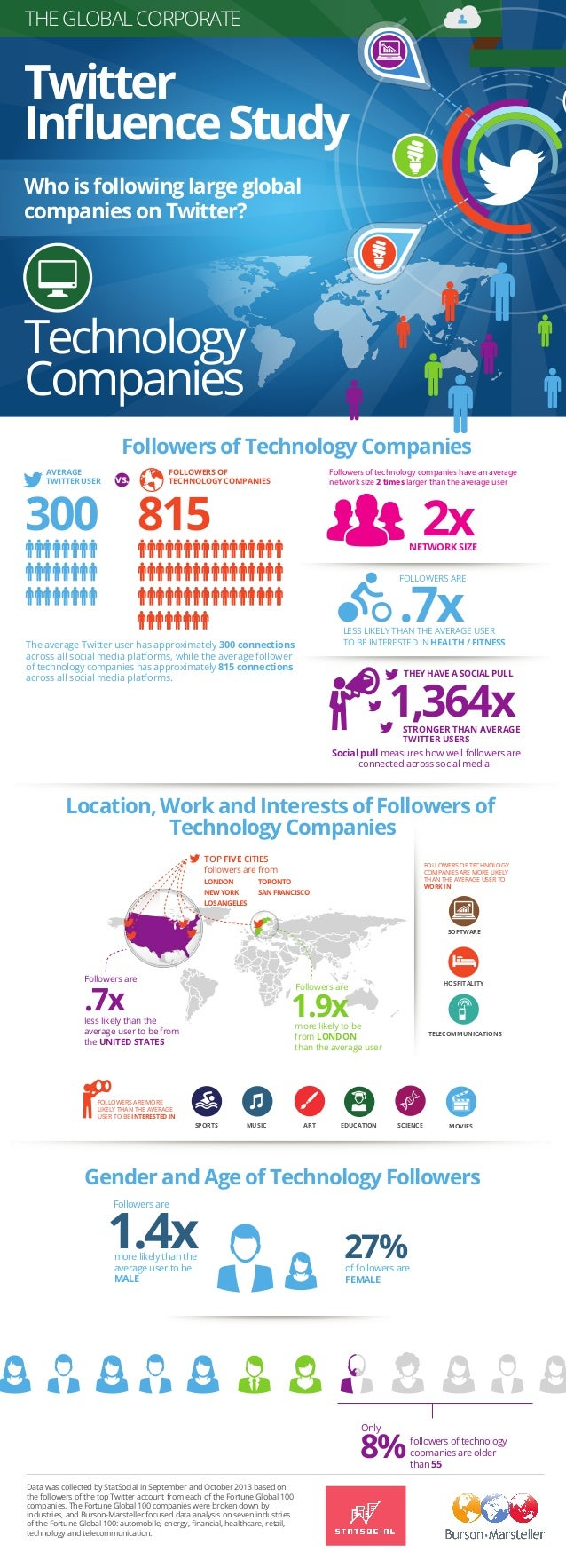 Burson-Marsteller Global Corporate Twitter Influence Study: Technology Companies