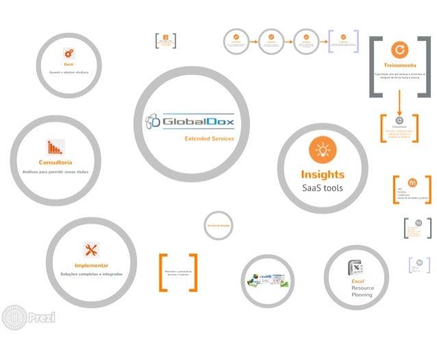 GlobalDdox Extended Services - Prezi