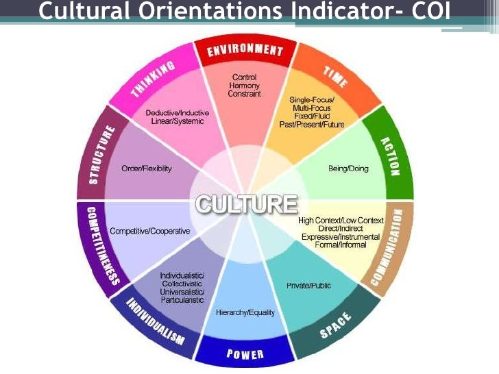 %d0%b0 cultural framework of beliefs and actions essay The core values should be so integrated with your employees and their belief systems and actions that clients, customers, and vendors see the values in action for example, the heart and core value of successful small to mid-sized companies is evident in how they serve customers.